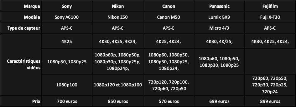 appareil photo pour débutant en 2021